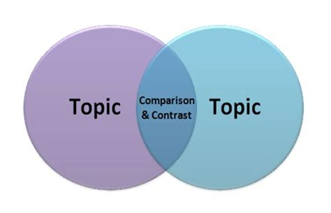 How to write a Compare and Contrast Essay - a free guide